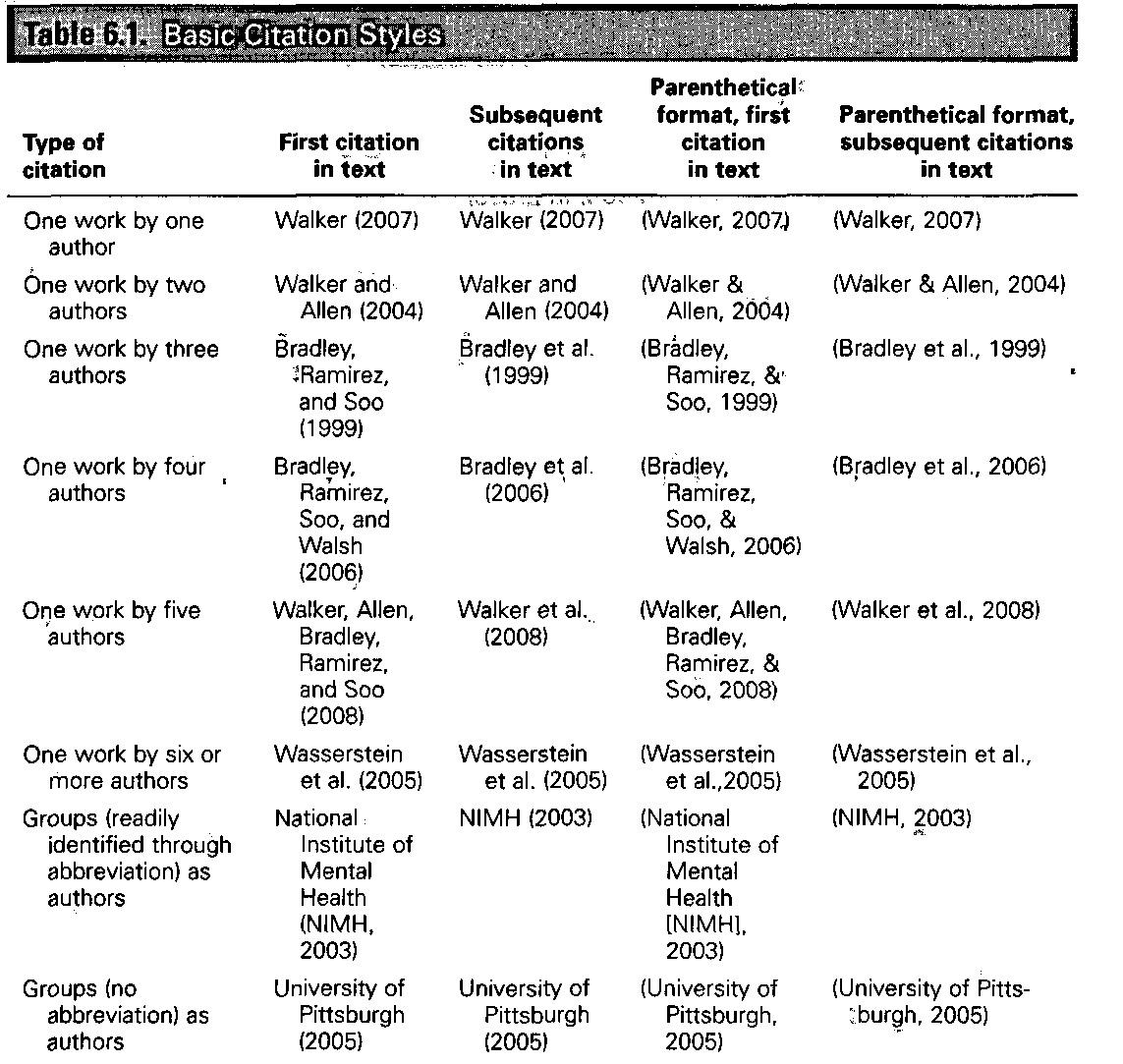 harvard citation cheat sheet