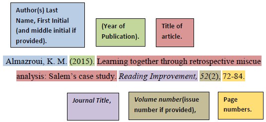 [ APA Citing Example - Journal article without DOI from a database or print version ]