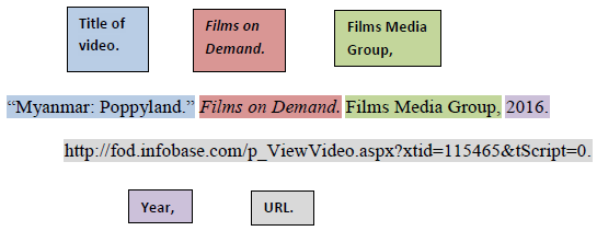 Media Mla Style Citation Examples Research Guides At