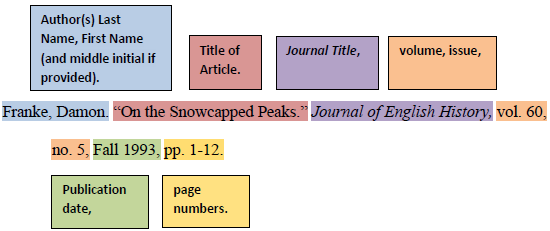 Articles Mla Style Citation Examples Research Guides At