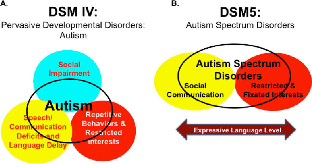 Autism Spectrum Disorder Linked To >> Core And Co Morbid Features Casd 7317x Cbse 7685t Introduction To