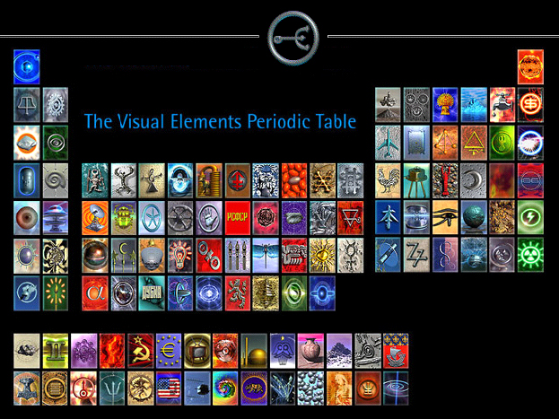 Periodic table science libguides at xavier college visual elements periodic table urtaz Image collections