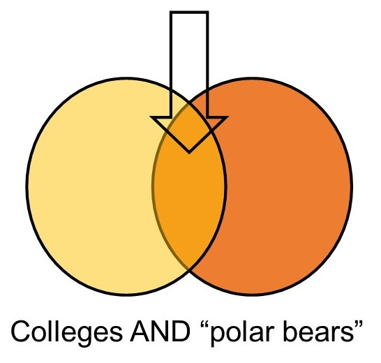 "illustration of two overlapping circles with the words colleges AND ""polar bears"""