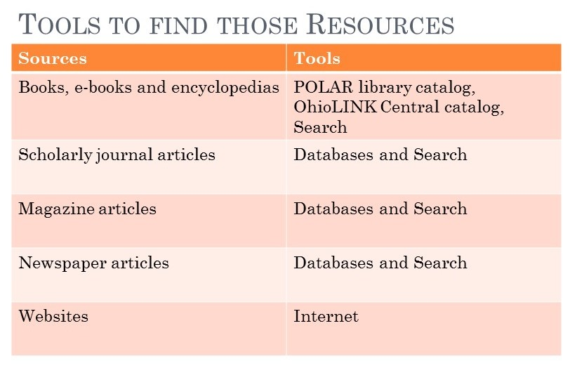 table of tools to find resources. full text is available in document below.