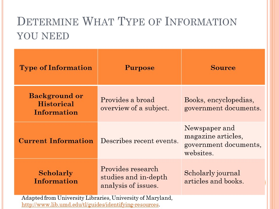 Determining what type of information you need. full text is available in document below.