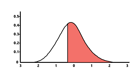 Probability and the normal distribution - Maths - LibGuides at La