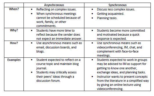 Asynchronous vs. Synchronous - Virtual Meetings & Web ...