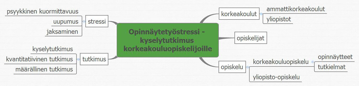 Yleinen Suomalainen Asiasanasto