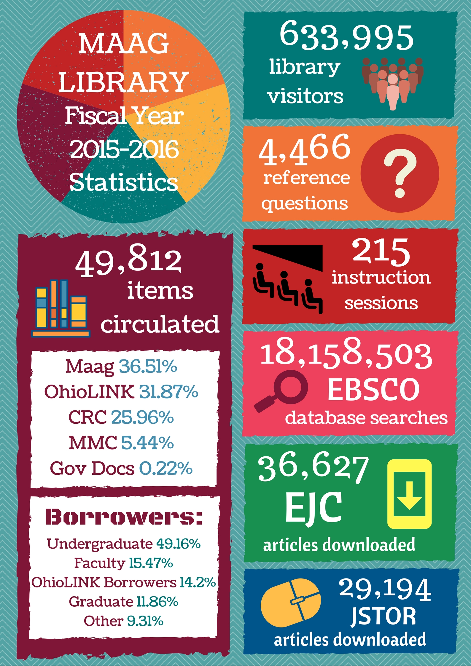 Maag Library Fiscal Year 2015-2016 Statistics Cover Page - Content available in PDF link above.