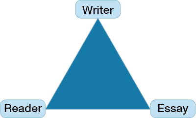 Switching From Writer to Reader Triangle