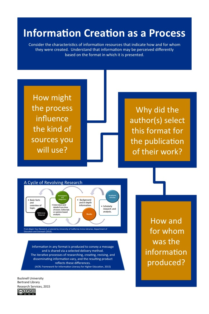 Information Creation as a Process infographic