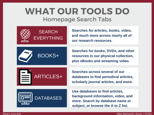 Search Everything: Searches for articles, books, video, and much more across nearly all of our research resources.  Books+: Searches for books, DVDs, and other resources in our physical collection, plus eBooks and streaming video.  Articles+: Searches across several of our databases to find periodical articles, scholarly journal articles, and more.  Databases: Use databases to find articles, background information, and video. Search by database name or subject, or browse the A to Z list.
