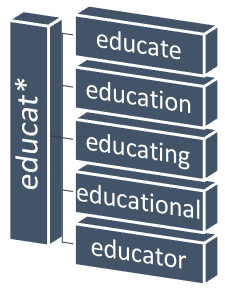"Diagram illustrating using an asterisk at the end of ""educat"" to search for educate, education, educating, educational, and educator."