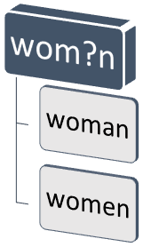 "Diagram illustrating using the questionmark within the word ""w o m blank n"" to search for woman and women"