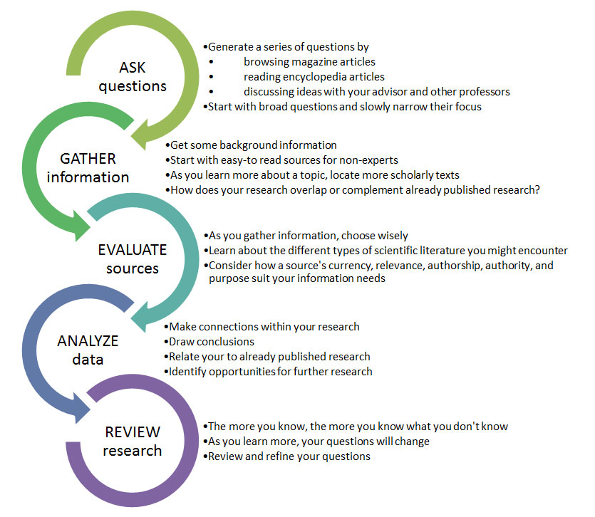 A chart displaying the cycle of academic inquiry in the sciences