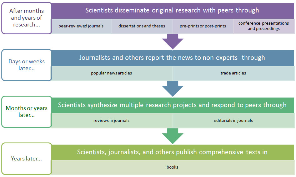 TYPES OF RESEARCH ARTICLES PDF DOWNLOAD