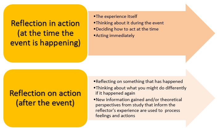 compare models of reflective practice