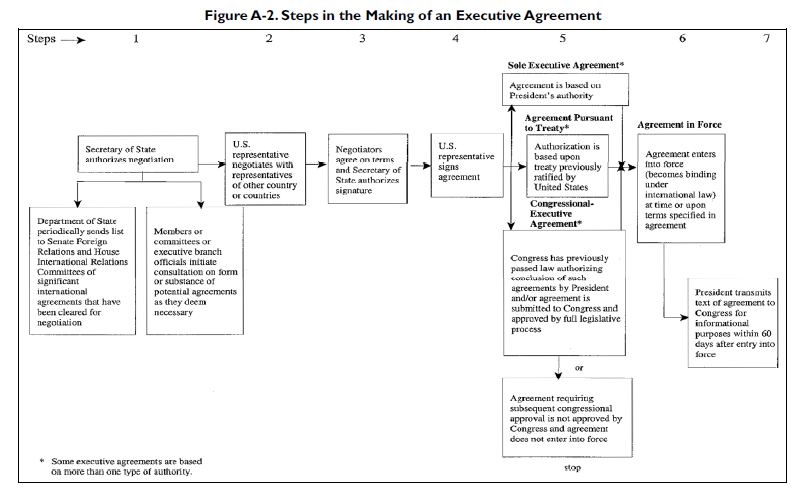 Steps in the Making of an Executive Agreement