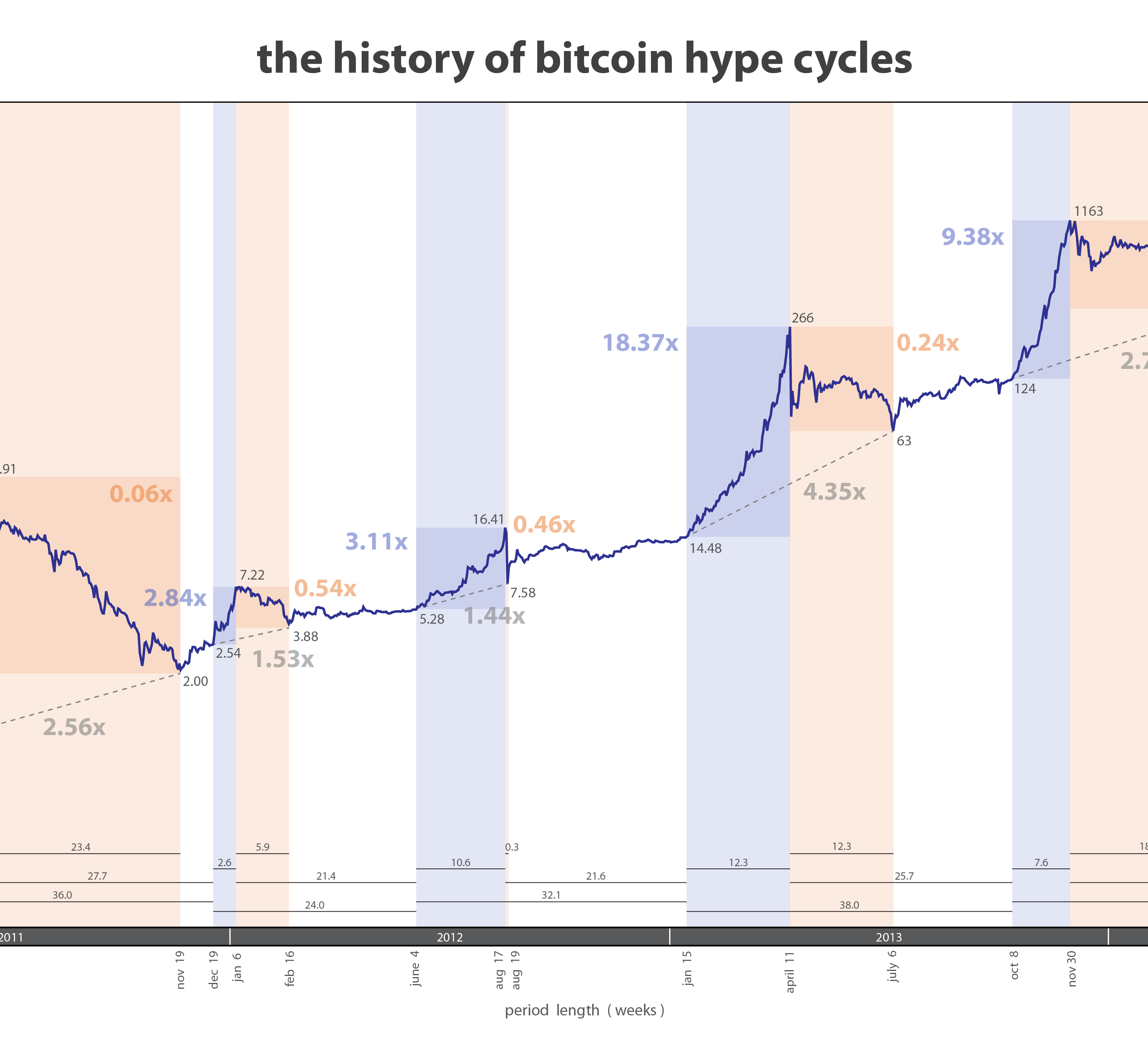 The History of Bitcoin Hype Cycles