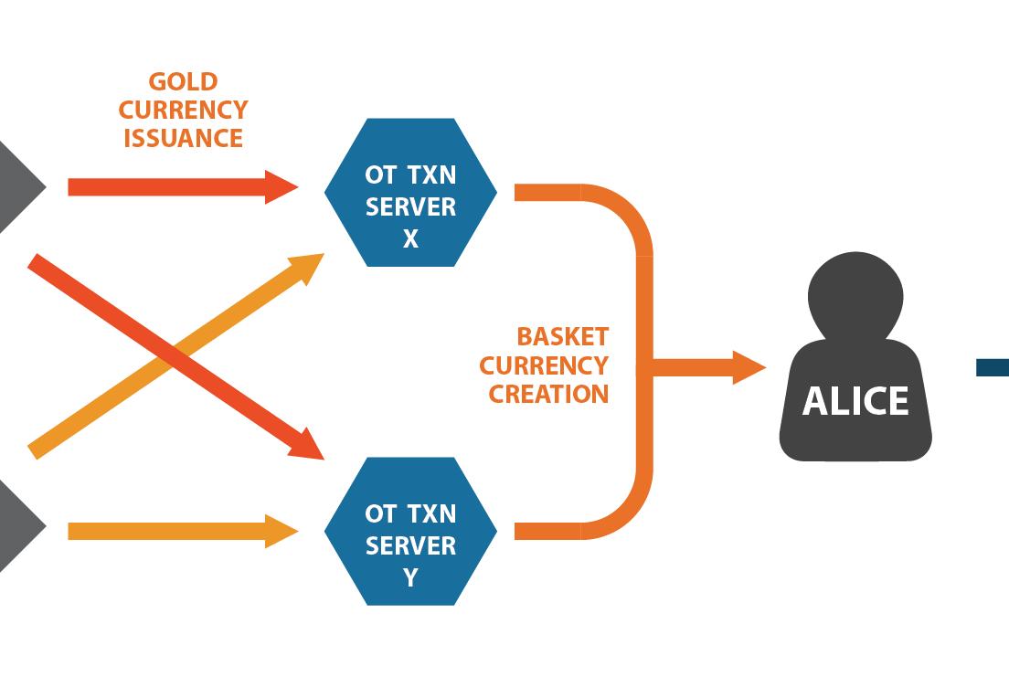 OT Digital Gold Basket Currency