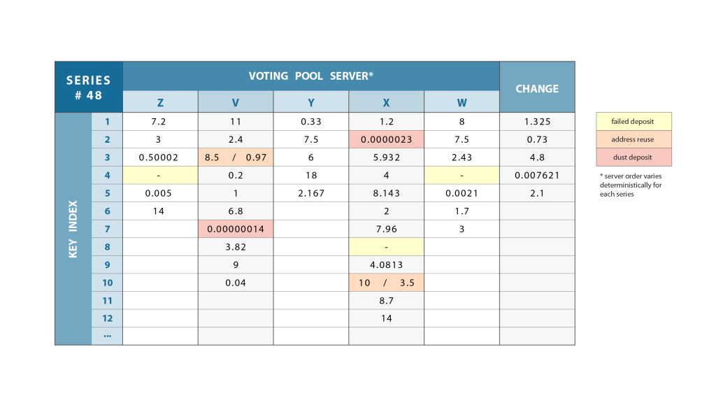 Voting_Pools_Series_Table_NT-01