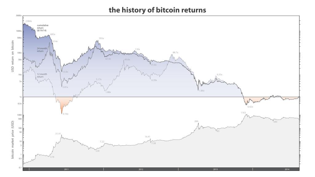 Bitcoin Returns