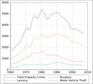 Property crimes over several decades