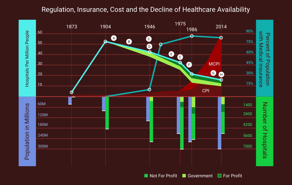 The Decline of Healthcare Availability