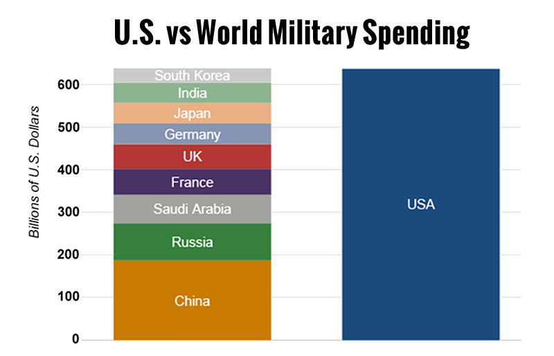 "These are ""official"" numbers, but in reality the U.S. spends far more -- over a trillion per year."