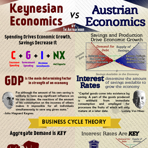 neo classical economists vs keynesian economists Owing to this, the policies were gradually replaced by monetarism and microeconomic policies, which are largely influenced by neo-classical economics more recently, a new school of economic thought―the post-keynesian economics, which is greatly influenced by keynes ideas, has emerged.