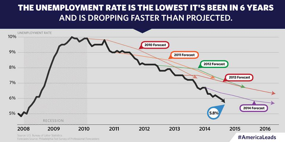 Unemployment Is Understated