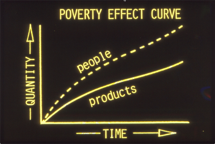 poverty-effect-curve