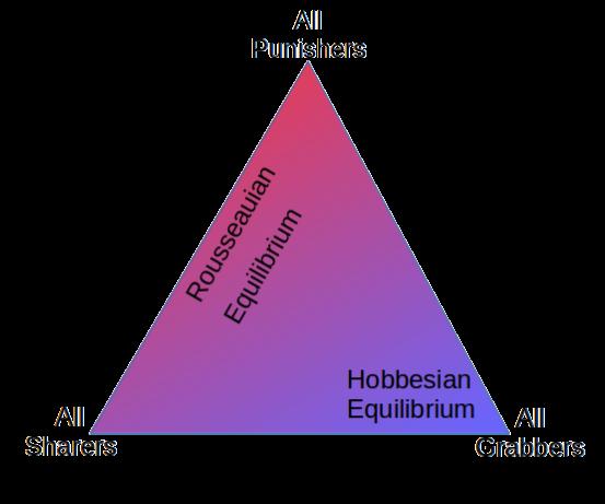 Hobbesian-Rousseauian