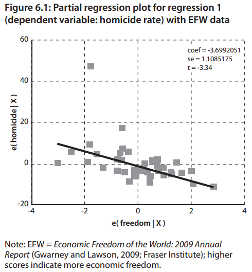 Economic Freedom and Homicide