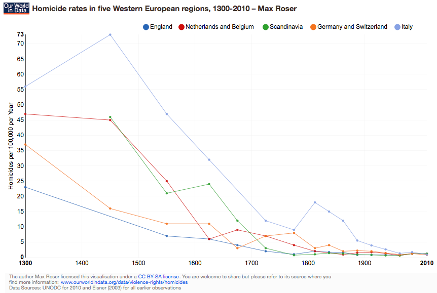 Homicide Rates in Five Western European Regions 1300-2010 Max Roser