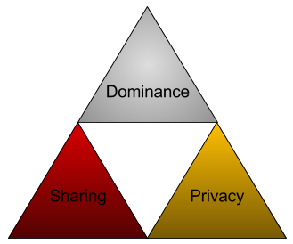Dominance, Sharing, and Privacy (DSP), The Three Principles of Sociality