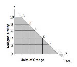 Diminishing Marginal Utility – What Does It Mean?