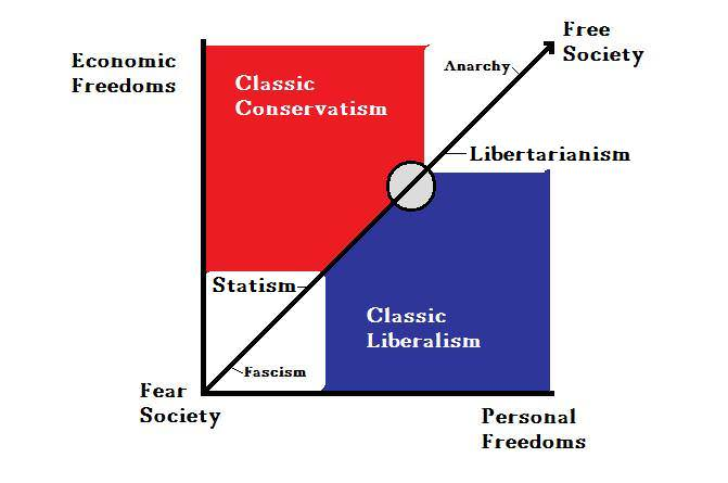 Left and Right; and Libertarianism
