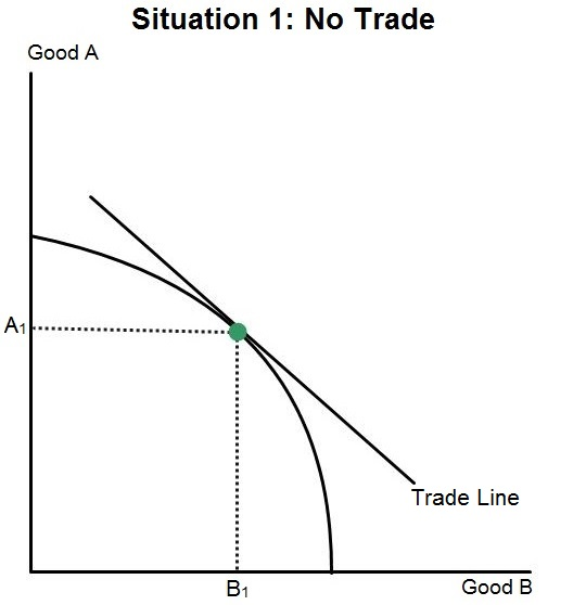 Situation 1 No Trade