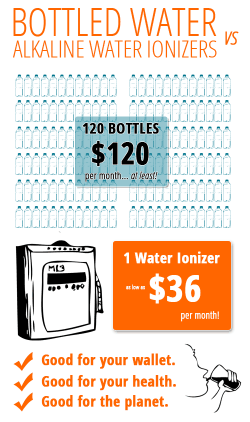 Bottled Water Compared to an Alkaline Ionizer