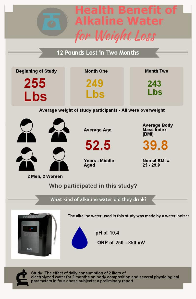 Study on Alkaline Water Weight Loss: 12 Lbs in 2 Months