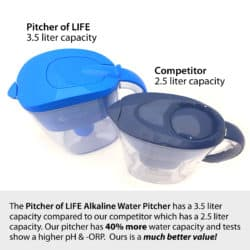 Pitcher of Life Alkaline Water Pitcher (With 3 replacement filters)-822