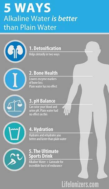 5 Ways Alkaline Water Beats Plain Water