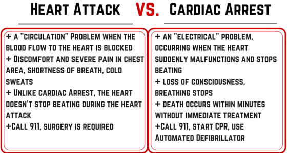 The Difference of Cardiac Arrest and Heart Attack