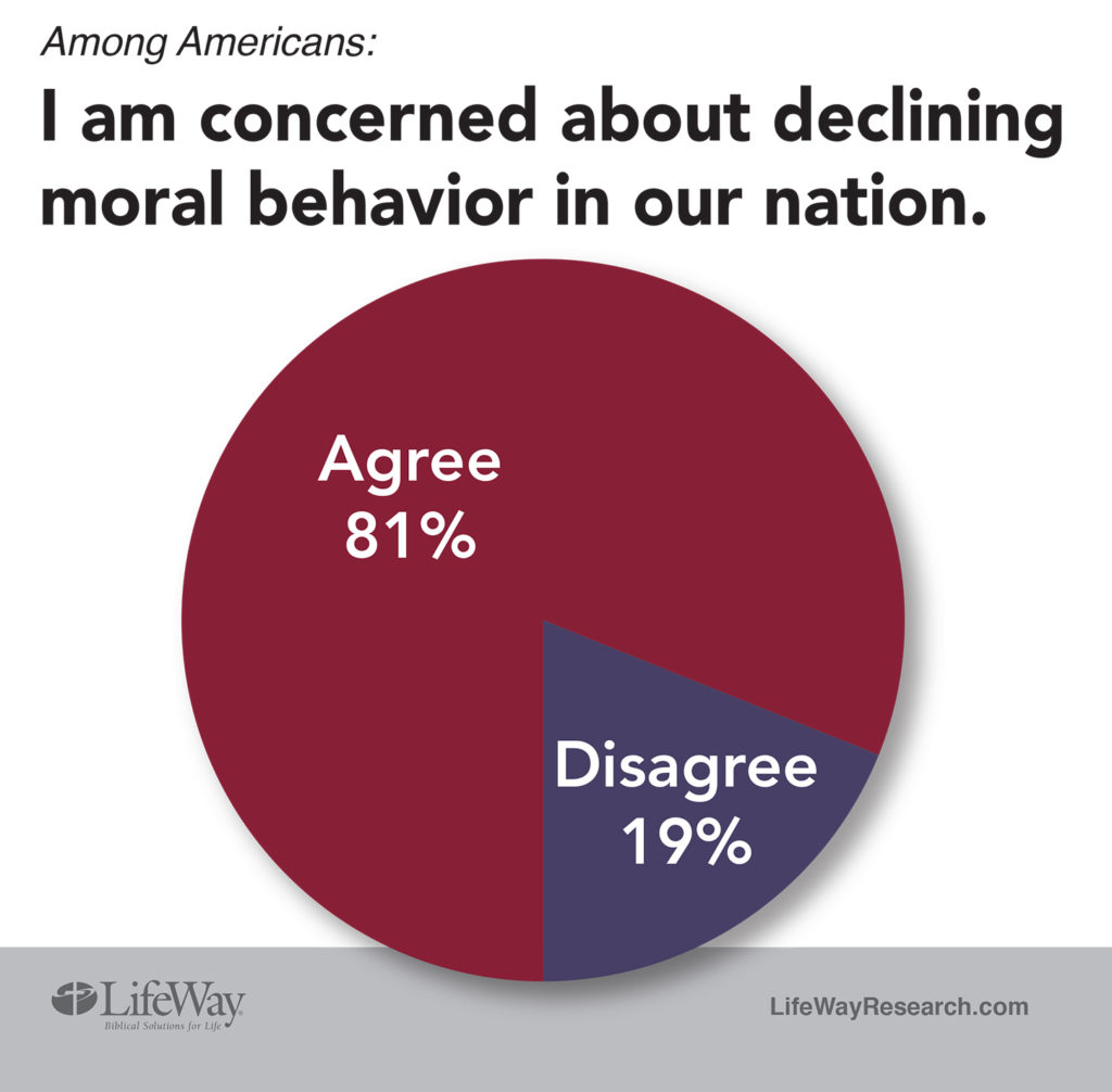 LifeWay Research Declining Morality
