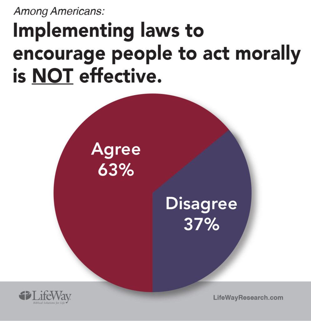 LifeWay Research Morality Laws