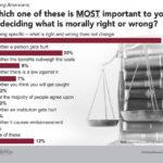 LifeWay Research morality right and wrong