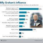 LifeWay Research Billy Graham