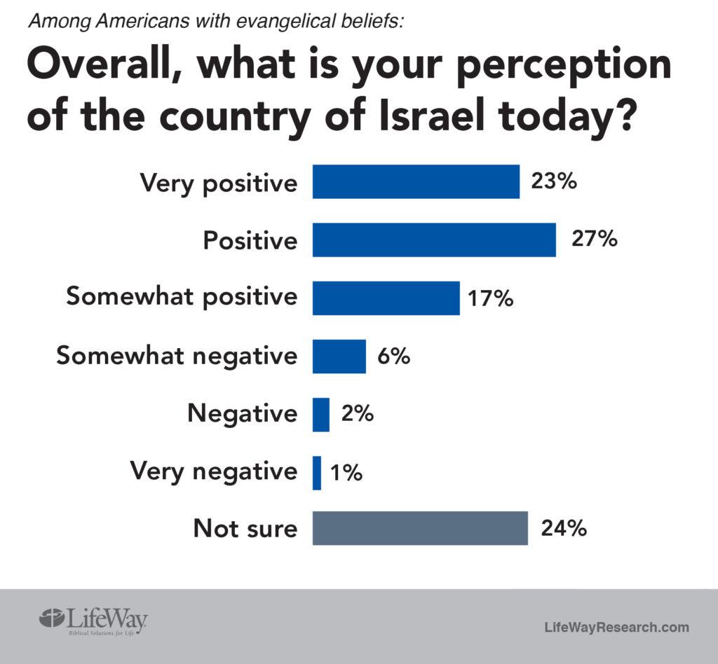 Evangelical views on Israel LifeWay Research