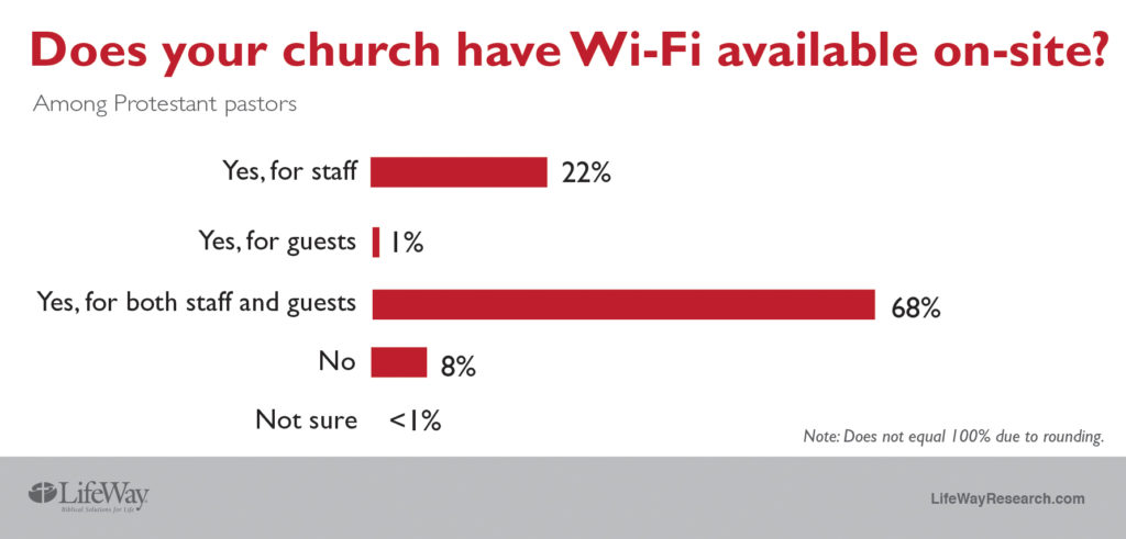 church wi-fi LifeWay Research 2018